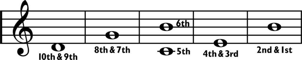 ronroco 4ths notation