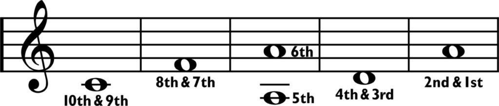ronroco 5ths notation