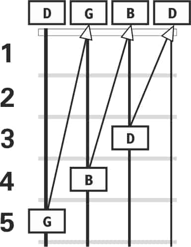 Brazilian cavaquinho self tuning diagram