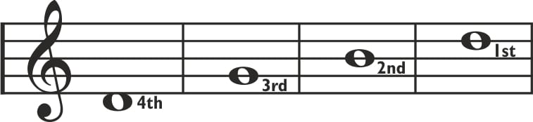 Brazilian cavaquinho staff notation