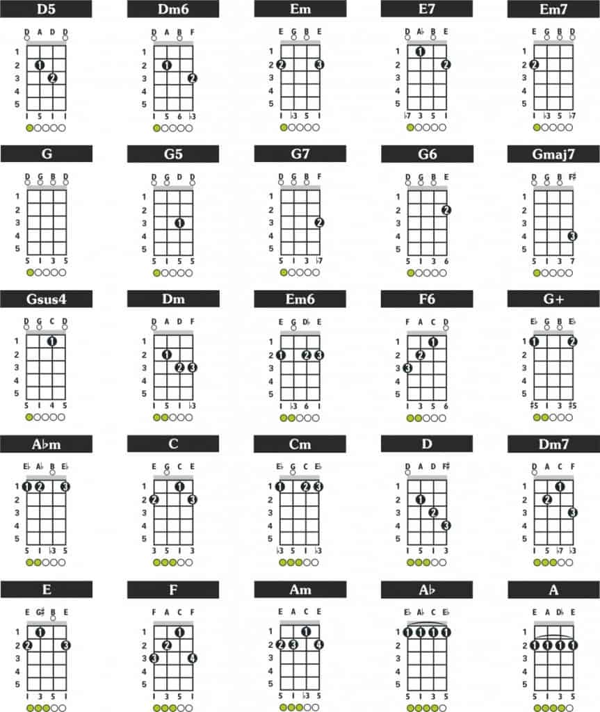 chords for the Brazilian cavaquinho tuning,