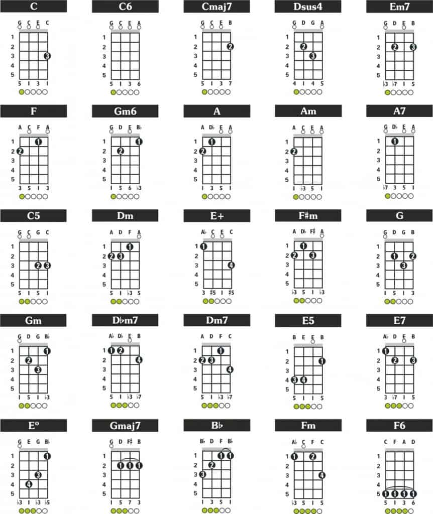 chords for the Ukulele cavaquinho tuning
