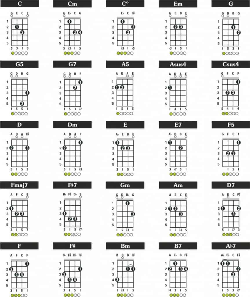 Chords for Mandolin Cavaquinho GDAE Tuning
