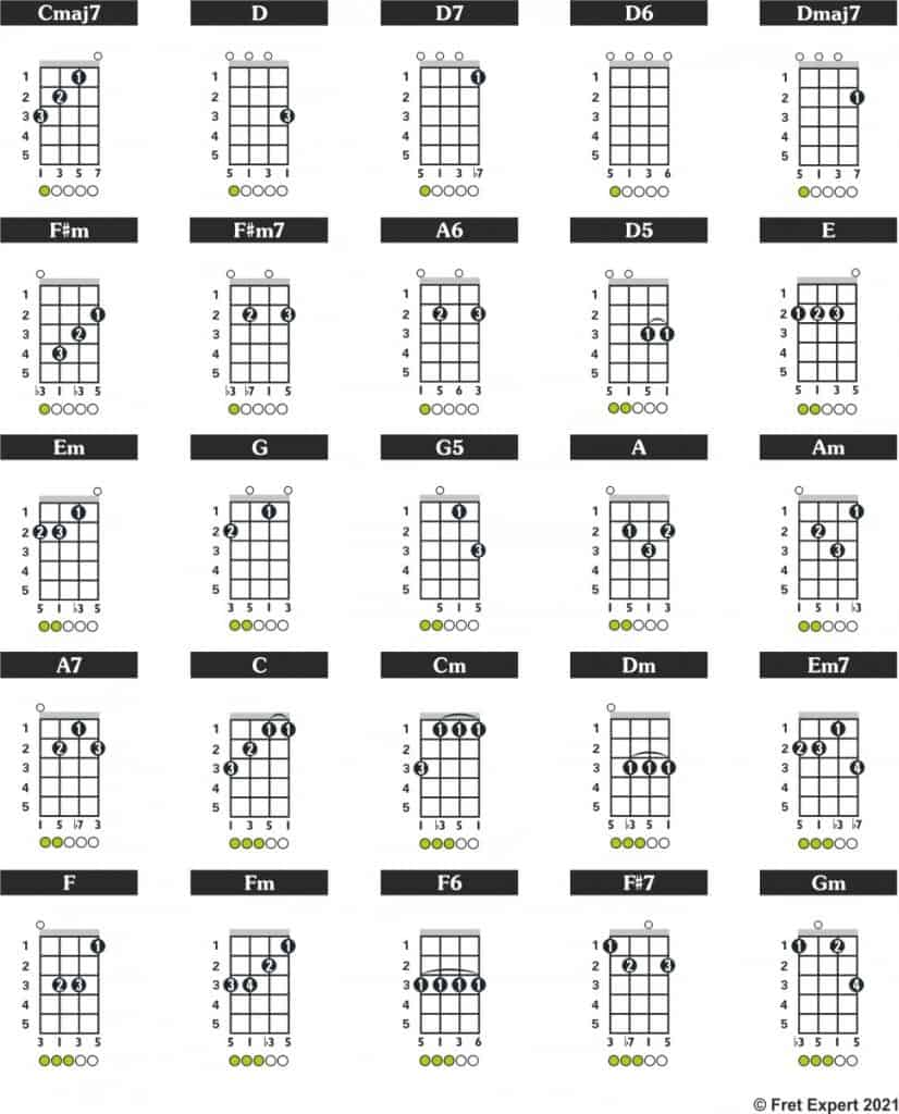 A Selection of Ukulele Chords in ADF#B 'D' Tuning