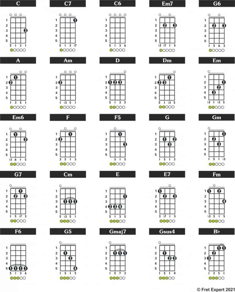 concert ukulele chord examples in GCEA 'C' Tuning