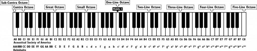 a piano keyboard showing the correct notes
